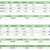 4月第4週の株トレード報告