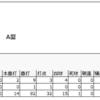 2017年注目の選手③ 山川穂高内野手(埼玉西武ライオンズ)