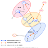 #721 東京都臨海部地域公共交通計画案をみる④ 「5つの基本方針」と「計画目標の設定」