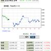 IPO、HEROZ23810円30万株以上の買い注文残! Jストリーム、エムアップとVR事業で協業しS高達成!