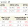 【株主優待】KDDIの連結純利益増・自社株買い・増配で株価上昇の詳細