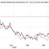 バリュー株、景気循環株の支持は、長期国債の実質利回りが0%に達するまで続くと見込まれています