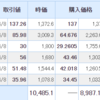 【2021年4月9日投資結果】日本株が久しぶりの大幅上昇!