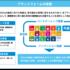 アジラ、地方創生SDGs官民連携プラットフォームに参画