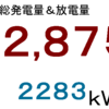 2019年6月分発電量&放電量