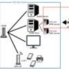 auひかりでSoftEther VPN環境を構築した