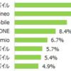 利用者数ランキングで見る、人気の格安SIMを徹底調査!