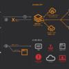 リモートワークのセキュリティ強化のためにAkamai Enterprise Threat Protector(ETP)を導入した
