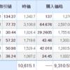 【2021年4月2日投資結果】日本株も米国株も引き続き上昇!