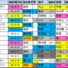 【フルーツラインカップ予想(福島)】2020/10/31(土)