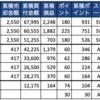 つみたてNISA 9週目 評価損益率は4.68%(前週差+0.33%)