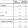 2019年1月の配当金【海外高配当株式・ETF】
