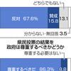 辺野古「反対投じる」67% 沖縄世論調査「県民投票行く」94% - 東京新聞(2019年2月18日)