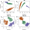 Identifying cell populations with scRNASeq