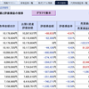 日経平均29,000円の先が見えてくる…(2021年2月度 第1週 損益状況)