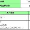 2021 クイーンC 京都記念 共同通信杯 回顧(2021/02/17)