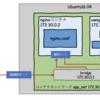 docker-composeでコンテナの内部IPアドレスを固定化してWebサイトを作る