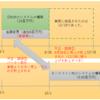 IR資料から会計不正を学ぼう③(情報・通信、バーター取引)
