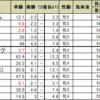 阪神牝馬ステークスの予想
