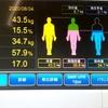 【筋況報告】体脂肪が減ったようです