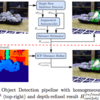 要約: Implicit 3D Orientation Learning for 6D Object Detection from RGB Images