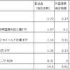 2018年11月の配当金【海外高配当株式・ETF】