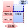 【株式】損益通算・損失の繰越方法