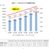 2015年の国内BtoC-EC市場規模は前年比7.6%増の13.8兆円、伸び率は鈍化。