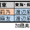 「TSUTAYA×AKB48 49thシングル キャンペーンガール選抜総選挙!」の中間発表( 6/7(水)時点)の結果について