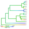 phytools : contMap
