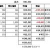 素人による株日記(令和3年3月・その5)