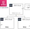 AWS Organizationsを活用したマルチアカウントのセキュリティサービス使用方法 ~1. IAM、AWS SSO~