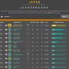 日本ランキングトップ50(シーズン3最終ランキング)