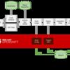 OpenShift Jenkins Pipeline (DSL) Plugin 入門