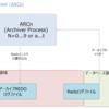 Oracle データベース アーキテクチャ(Archiver Process (ARCn))