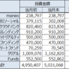 2019年11月の資産運用結果【債券を少し売却】