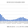 東京5042人 新型コロナ感染確認 5週間前の感染者数は673人