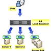 複数のWebサーバでSSLセッションキャッシュを共有してSSL処理を高速化(Apache + mod_ssl + mod_socache_memcache)