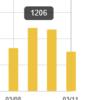 ブログ月間3万PVを前に、アクセス数のことや、なぜオールラウンダーを目指したかを少し。