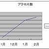 【アクセス解析】ブログ開設4ヶ月目で月間1万PVを達成して思ったこと