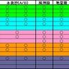 妖々夢(Phantasm) NNNFS Clear