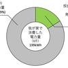 3月の発電電力量(32.0kWh)