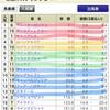 【最終決断】2018年京王杯スプリングカップ