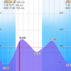 2019/1/24  釣行記  武庫川の満潮からの下げでも5連敗