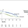 非小細胞肺がんに対するニボルマブとドセタキセルの効果はどのくらい違いますか?(CheckMate 057)