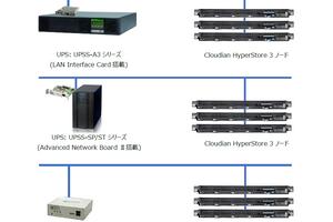 Cloudian、UPS連携もできるってよ