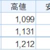 【優待新設】ファーストブラザーズ(3454)は株価上昇となるか?2