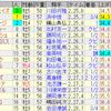 第55回 京都大賞典(GII)/ 第71回 毎日王冠(GII)