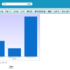 SFDC:Spring'14 Pre-Release環境でanalytics:reportChartについて確認してみました