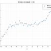 多項式モデルの次数とR二乗値、修正済みR二乗値の関係
